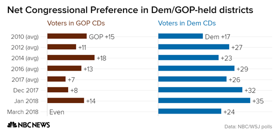 net_congressional_preference_in_dem-gop-held_districts_voters_in_gop_cds_voters_in_dem_cds_chartbuilder_971954ee03d310732b4e63467e0bab86.fit-560w