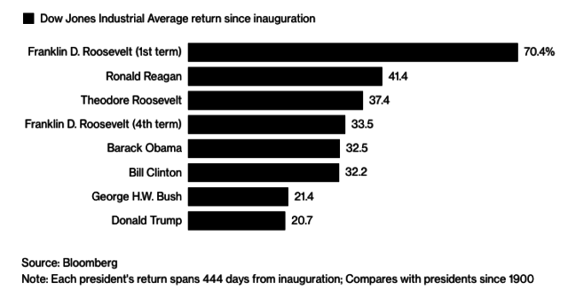 Trump-stock-market-e1523112477651