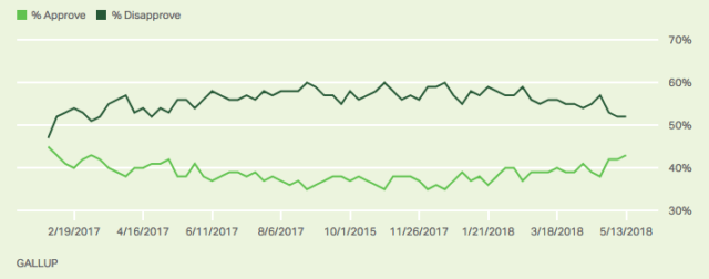 Gallup-Trump-approval-5-14-18-e1526321679176