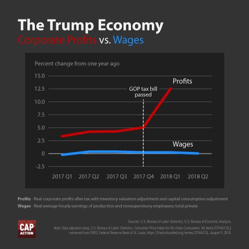 CAP Profits v Wages After Tax Cuts