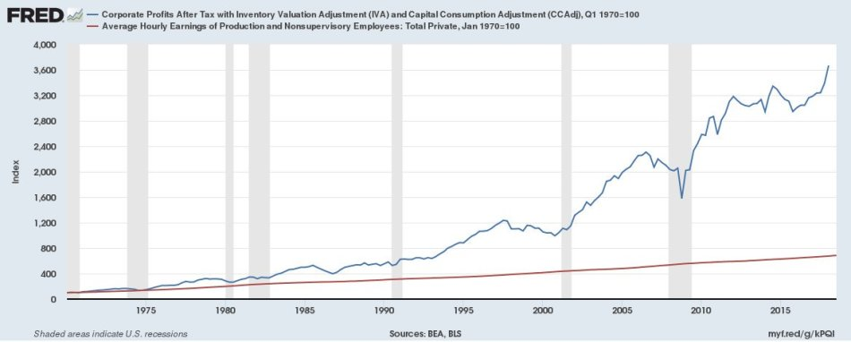 FRED Income Inequality