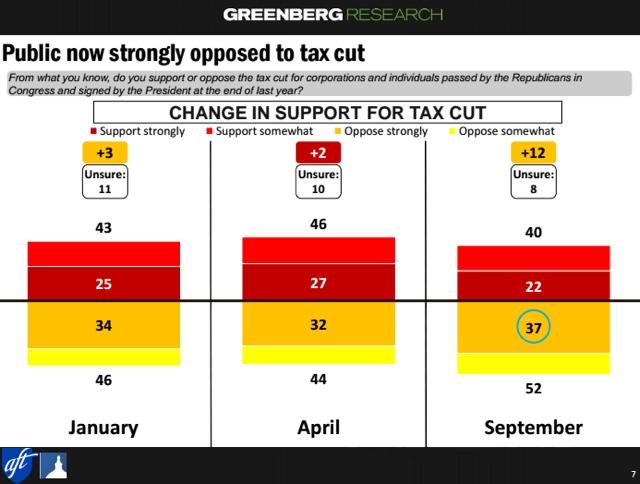 GOP-tax-law-support-plummets.jpg