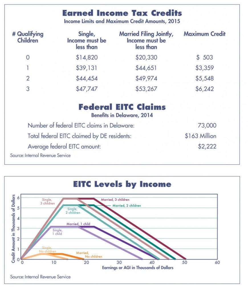 This image has an empty alt attribute; its file name is EITC-charts.jpg