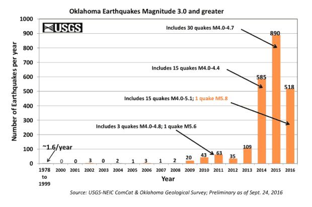 oklahoma_3-0_earthquake_bar_graph_since_1978-1