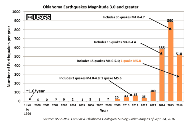 oklahoma_3-0_earthquake_bar_graph_since_1978-1