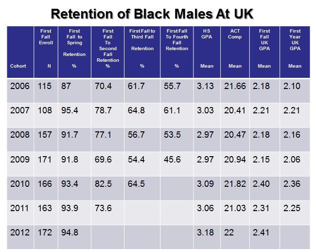 Black Latino Male Initiative at University of Kentucky