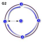 CNC-Laser : G-CODE – Tracer un cercle parfait : Draw a tip-top Circle