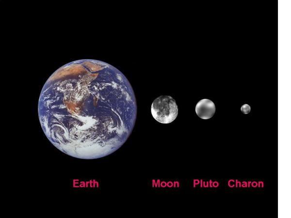 Pluto Reclassified | bluejayblog
