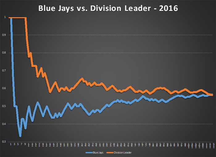 Blue Jays Standings