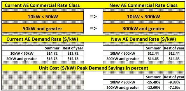 New Austin Energy Rates - Blue Ocean Energy Management