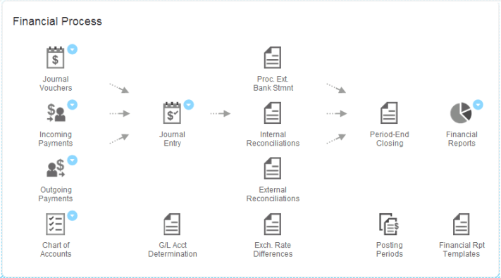 SAP B1 Workflow Financial Process