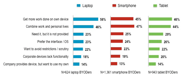Top_reasons_BYOD-ers_use_their_own_devices_for_work.bmp