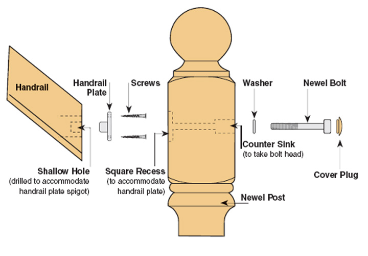 Image Result For Stair Handrail To Newel Post Fixing Kit