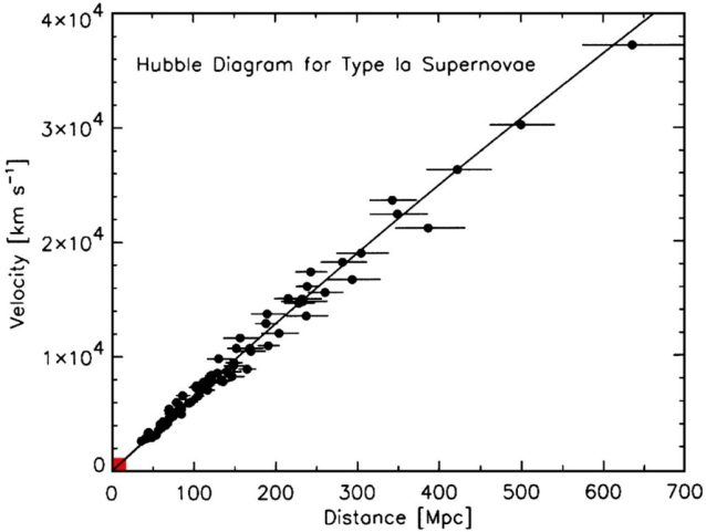 "Hubble established a ""law"" whereby the light is shifted towards the red end of the visible spectrum in proportion to the distance of the object."