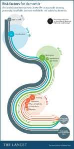 acupuncture for dementia
