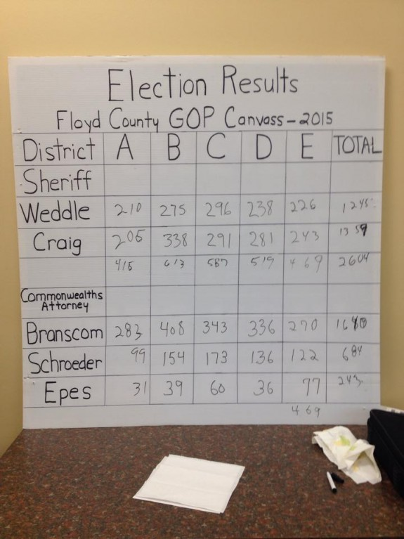 051615electionresults