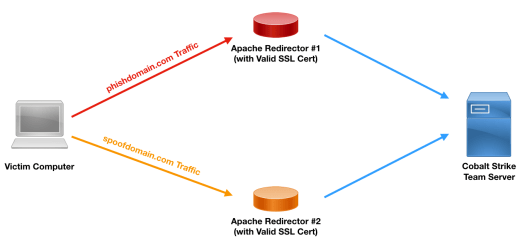 Using Multiple Domains with SSL Redirection