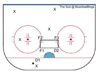 Low Zone Collapse - Behind Net