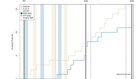rangers penguins playoffs 2015