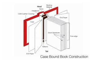 Bookdiagramscaseboundbookconstruction   bluesyemre