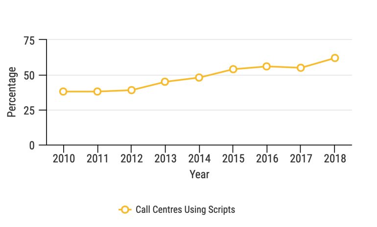 Call Centres Using Scripts