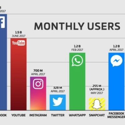 monthly users on social platforms