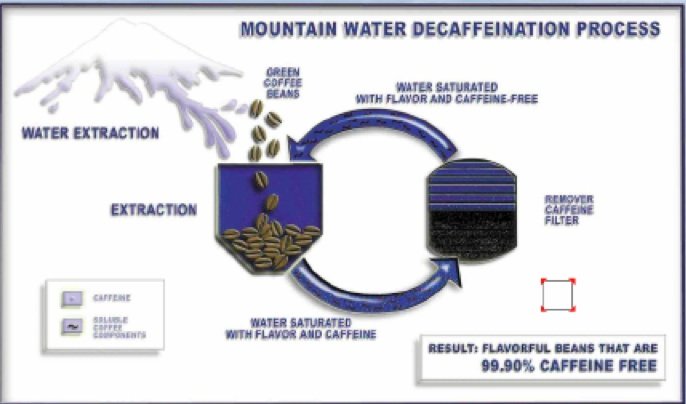 mountain_water_process_decaf