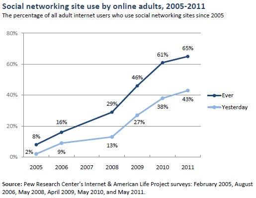 ソーシャルメディア利用率推移