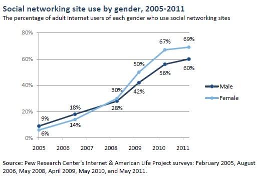 ソーシャルメディア性別利用率推移