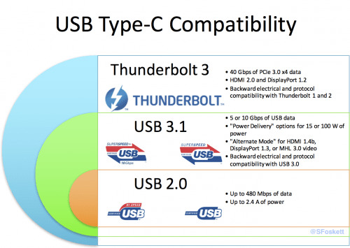 Link: 2016 MacBook Pro USB-C/Thunderbolt Survival Guide