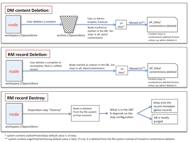 Alfresco content deletion graph