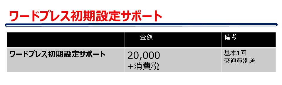 ワードプレス設定サポート料金表