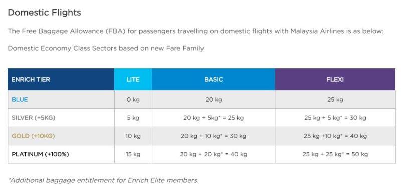 Tiada Lagi Bagasi Percuma Dengan Malaysia Airlines Untuk Penerbangan Termurah 3