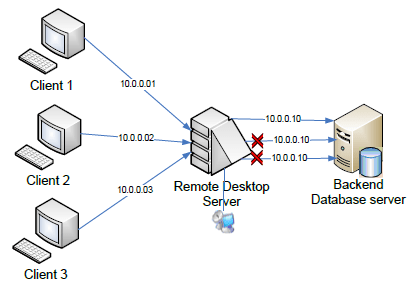 Remote_desktop