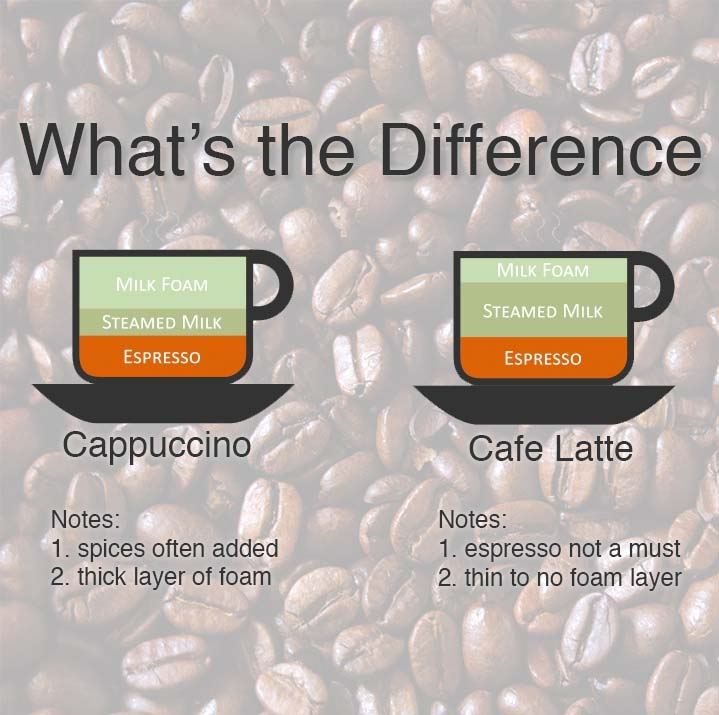 Image Result For Whats The Difference Between A Latte And A Macchiato