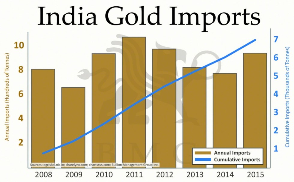India Gold Imports | A Love Affair: India and Gold