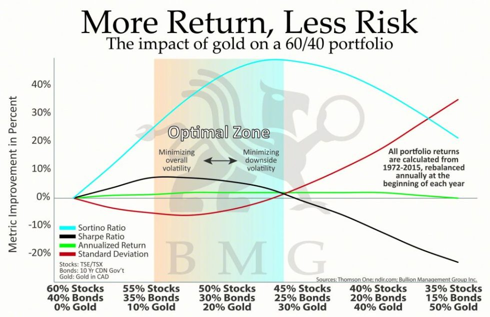 The Irrational Bias Against Gold | More Return, Less Risk