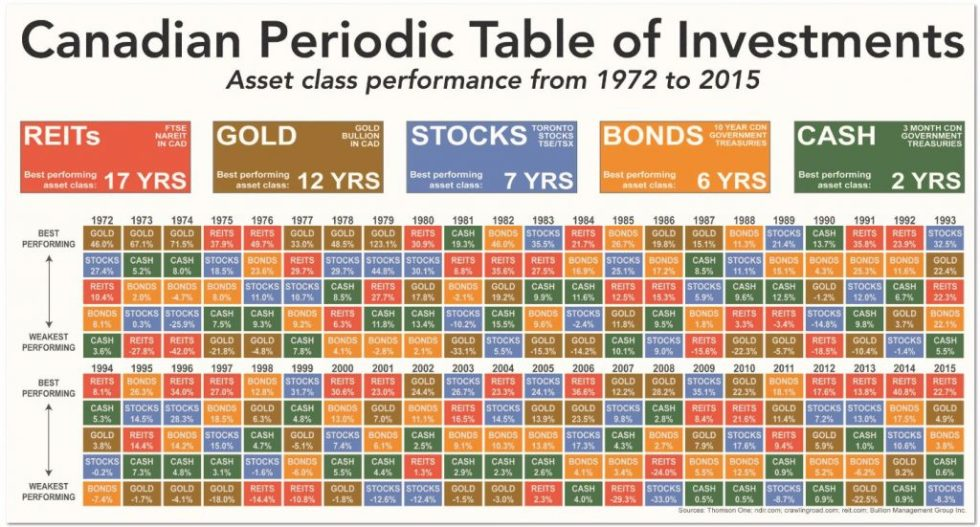 The Irrational Bias Against Gold | Canadian Periodic Table of Investments