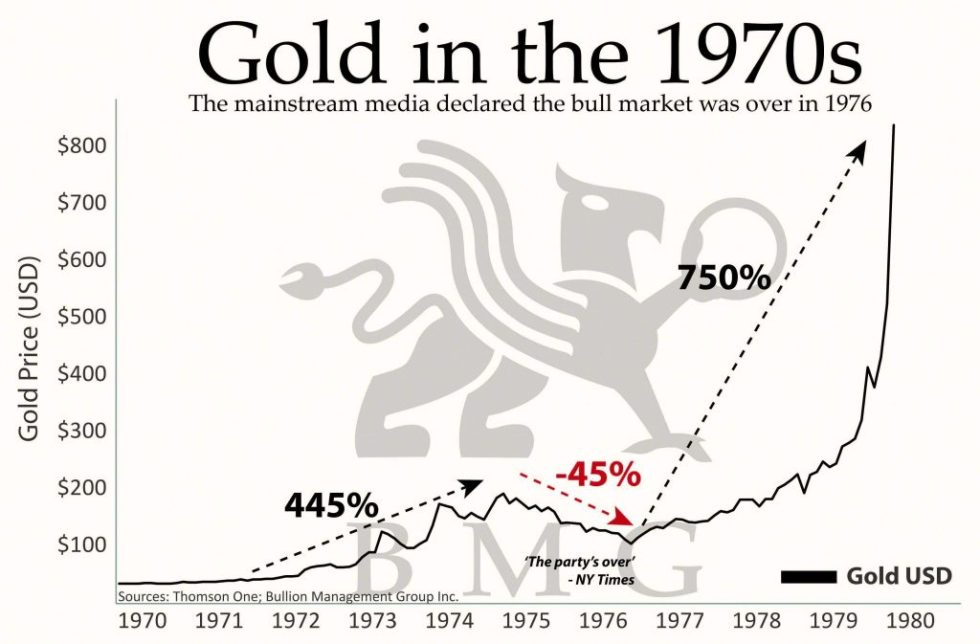 The Irrational Bias Against Gold | Gold in the 1970s