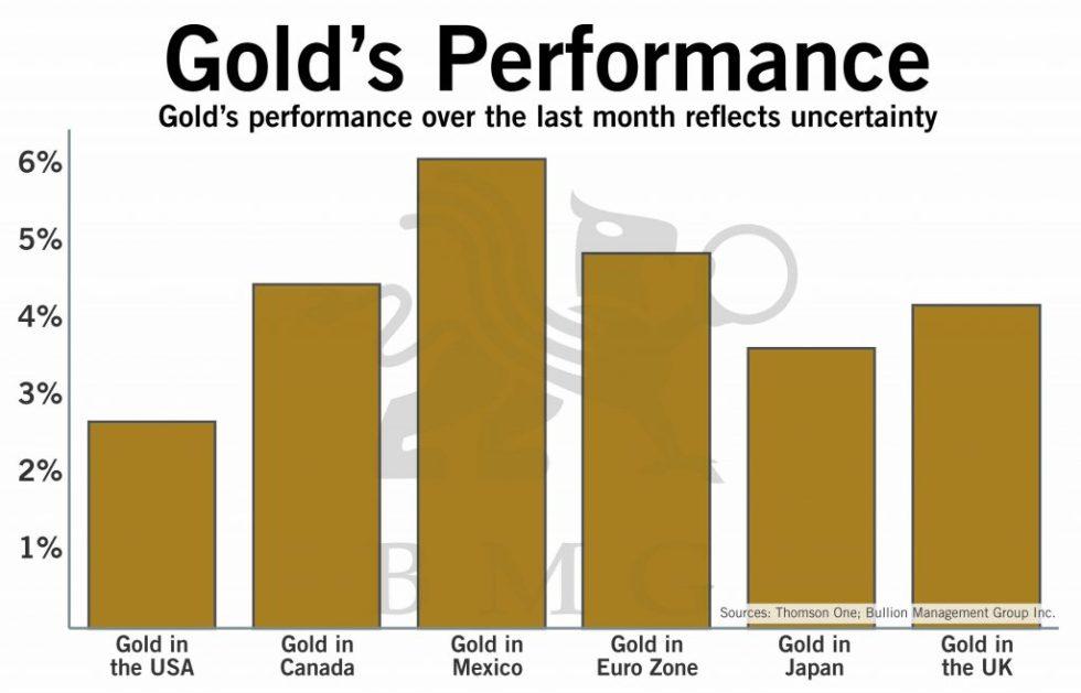 Gold's Performance | BullionBuzz Chart of the Week
