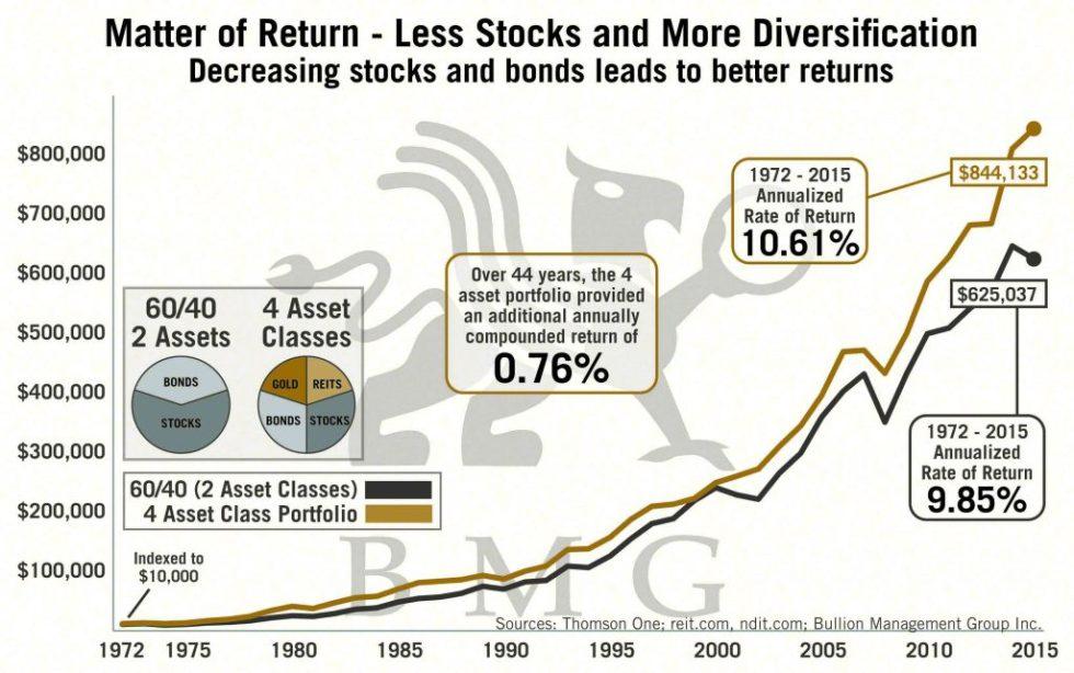 Matter of Return - Less Stocks and More Diversification