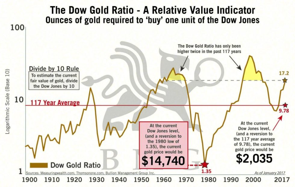 Dow Gold Ratio - Relative Value Indicator