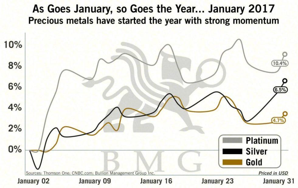 As Goes January, so Goes the Year... January 2017 | BullionBuzz Chart of the Week