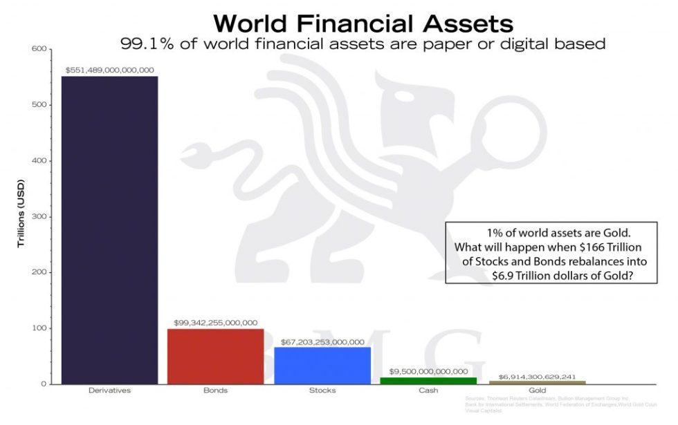 World Financial Assets | BullionBuzz Chart of the Week