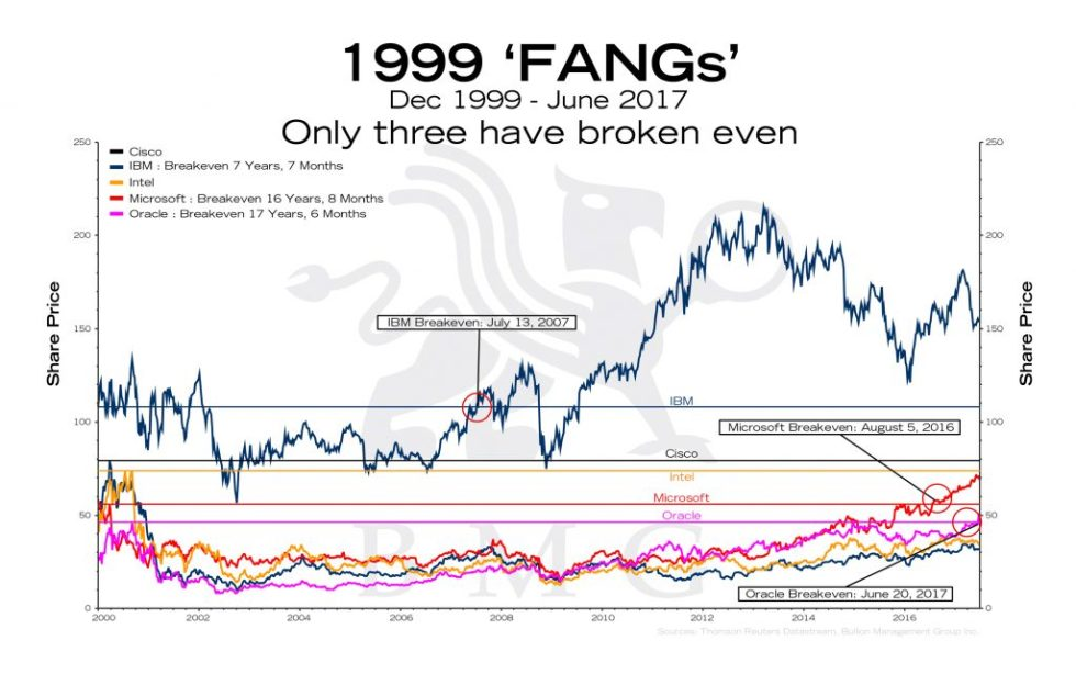 1999 'FANGs'   BullionBuzz Chart of the Week
