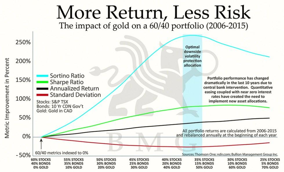 BullionBuzz Chart of the Week   More Return, Less Risk