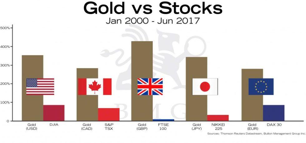Gold vs Stocks | BullionBuzz Chart of the Week