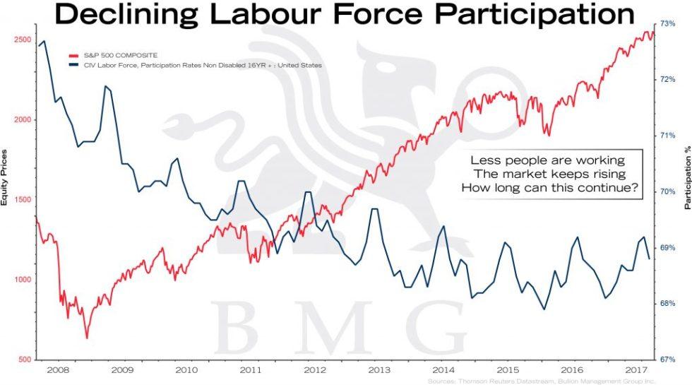 Declining Labour Force Participation | BullionBuzz Chart of the Week