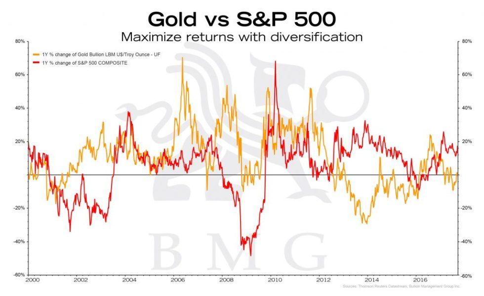 Gold vs S&P500 | BullionBuzz Chart of the Week