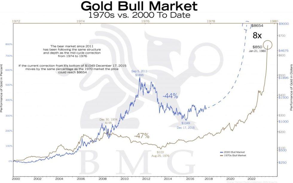 Gold Bull Market | BullionBuzz Chart of the Week